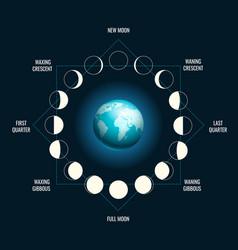 Moon earth shadow vector