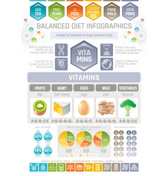vitamins diet infographic diagram poster water vector image