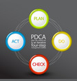 pdca plan do check act diagram schema vector image vector image
