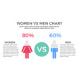 women vs men chart infographic element vector image