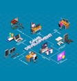game development isometric flowchart vector image vector image