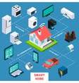 Smart home isometric flowchart icon vector image vector image