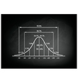 Standard Deviation Diagram on Black Chalkboard vector image vector image