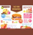 fast food retro cartoon infographics vector image