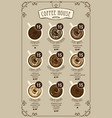 coffee menu card for different types of coffee vector image vector image