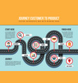 journey customer to product infographic map vector image