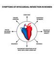 symptoms myocardial infarction women heart attack vector image vector image