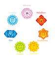 chakras icons concept chakras used in hinduis vector image vector image