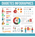 Diabetes Infographics Layout vector image vector image