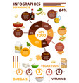 soy bean food products infographics on nutrition vector image vector image