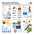 Real Estate And Property Business Infographic vector image