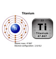 Symbol and electron diagram of Titanium vector image vector image