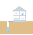scheme water supply from a well vector image vector image
