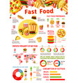 fast food infographic with chart of junk meal vector image