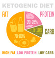 low carbohydrate diet vector image vector image