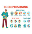 food poisoning symptoms stomach ache preventing vector image vector image