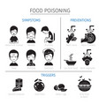 food poisoning symptoms triggers and preventions vector image vector image