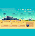 solar energy industry infographics template vector image vector image