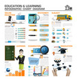 Education And Learning Infographic Chart Diagram vector image