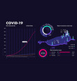 covid19-19 pandemic infographic report coronavirus vector image vector image