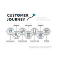 graphic presentation of customer journey vector image