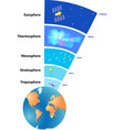 atmosphere of Earth vector image vector image