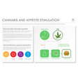 cannabis and appetite stimulation horizontal vector image vector image