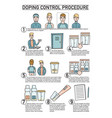 doping control procedure guide vector image