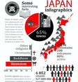 Facts and statistics about Japan vector image vector image
