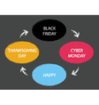 Thanksgiving Day - Black Friday - Cyber Monday vector image vector image