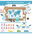 travel infographic preparation for trip vector image vector image