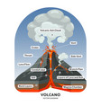 volcano cross section with hot lava and volcanic vector image