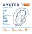 nutrition fact of oyster hand draw sketch vector image