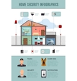 Home Security Infographics vector image vector image