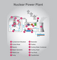 nuclear power plant graphic design vector image vector image