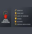 high blood pressure infographics design template vector image