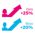 gender graphs pink female and blue male vector image