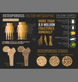 osteoporosis infographic poster vector image vector image