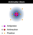 Antimatter atom model vector image vector image
