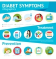 Diabetes Symptoms Flat Infographic Poster vector image vector image