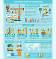 construction worker infographic vector image vector image