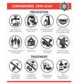 Prevention and treatment coronavirus