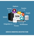SOA service oriented architecture vector image vector image