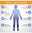 common lupus symptoms logo icon vector image vector image