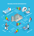 isometric medical rehabilitation infographics vector image vector image