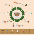 coffee types and how to their preparation vector image