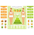 healthy vs unhealthy people lifestyle infographics vector image
