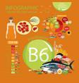 vitamin b6 pyridoxine vector image vector image