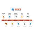 coronavirus 2019-ncov virus lifetime on various vector image