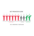 net promoter score formula for internet marketing vector image